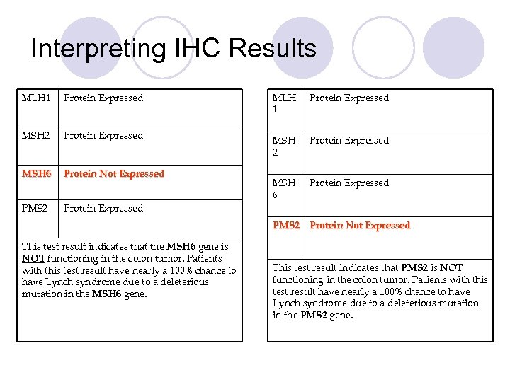Interpreting IHC Results MLH 1 Protein Expressed MSH 2 Protein Expressed MSH 6 Protein
