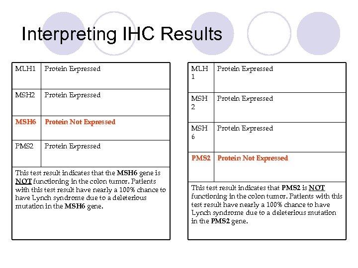 Interpreting IHC Results MLH 1 Protein Expressed MSH 2 Protein Expressed MSH 6 Protein