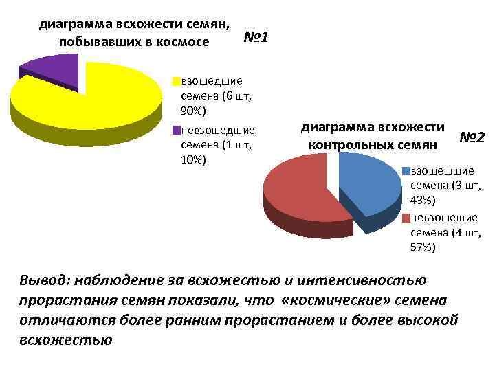 диаграмма всхожести семян, № 1 побывавших в космосе взошедшие семена (6 шт, 90%) невзошедшие