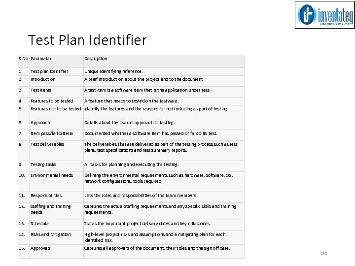 Test Plan Identifier S. No. Parameter Description 1. Test plan identifier Unique identifying reference.