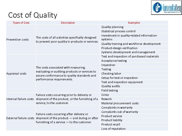 Cost of Quality Types of Cost Description Examples Quality planning Statistical process control. Investment