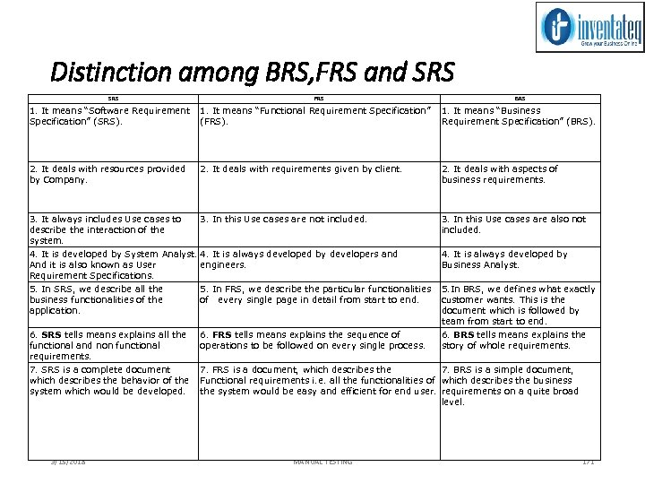 """Distinction among BRS, FRS and SRS FRS BRS 1. It means """"Software Requirement 1."""