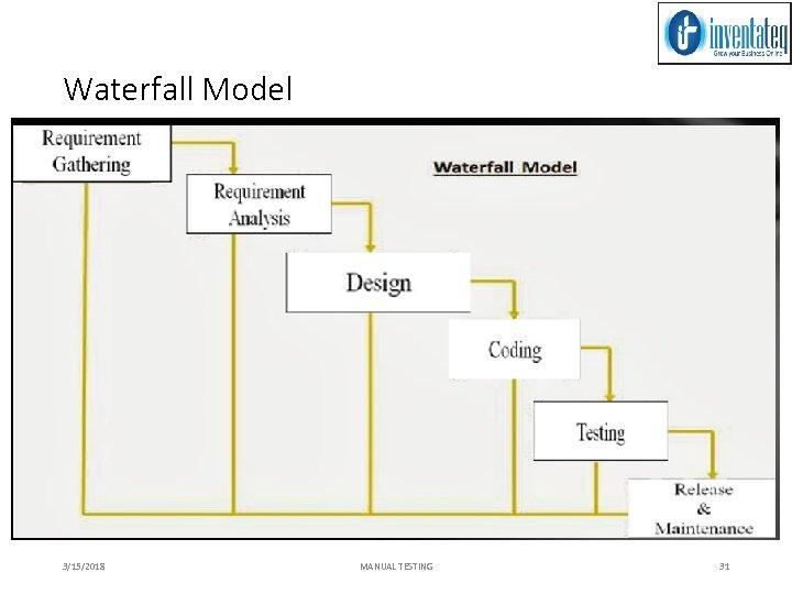 Waterfall Model 3/15/2018 MANUAL TESTING 31