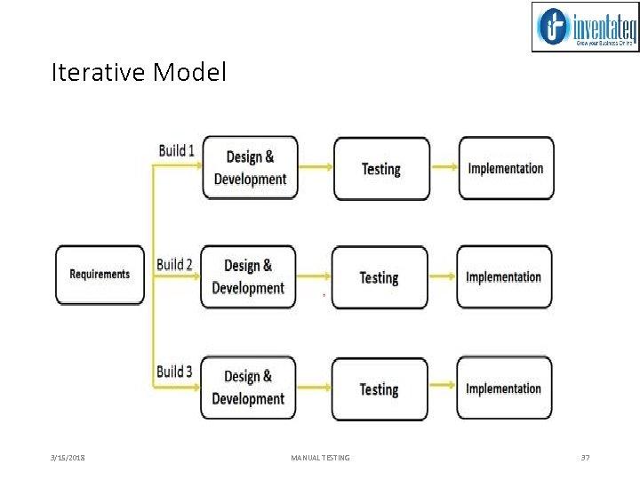 Iterative Model 3/15/2018 MANUAL TESTING 37