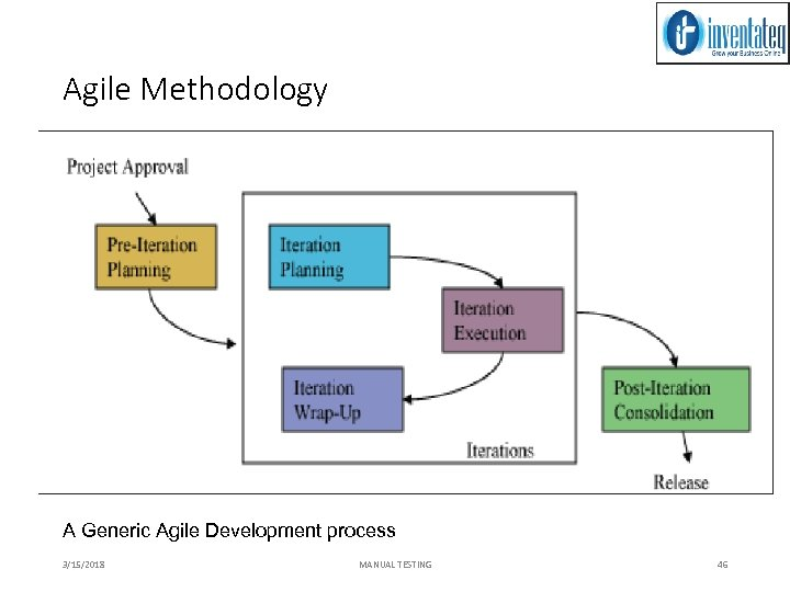 Agile Methodology A Generic Agile Development process 3/15/2018 MANUAL TESTING 46