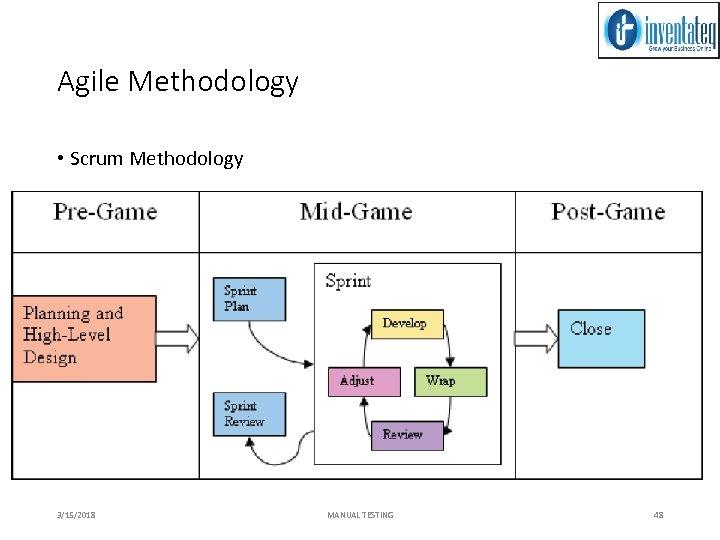 Agile Methodology • Scrum Methodology 3/15/2018 MANUAL TESTING 48