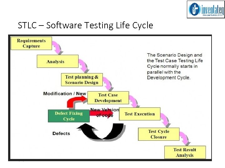 STLC – Software Testing Life Cycle 3/15/2018 MANUAL TESTING 54