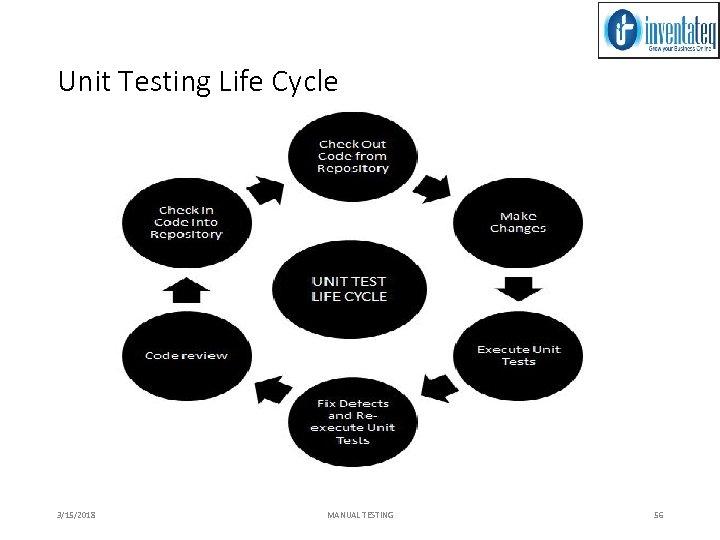 Unit Testing Life Cycle 3/15/2018 MANUAL TESTING 56