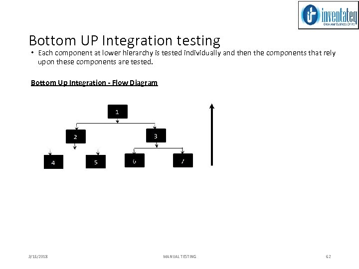 Bottom UP Integration testing • Each component at lower hierarchy is tested individually and