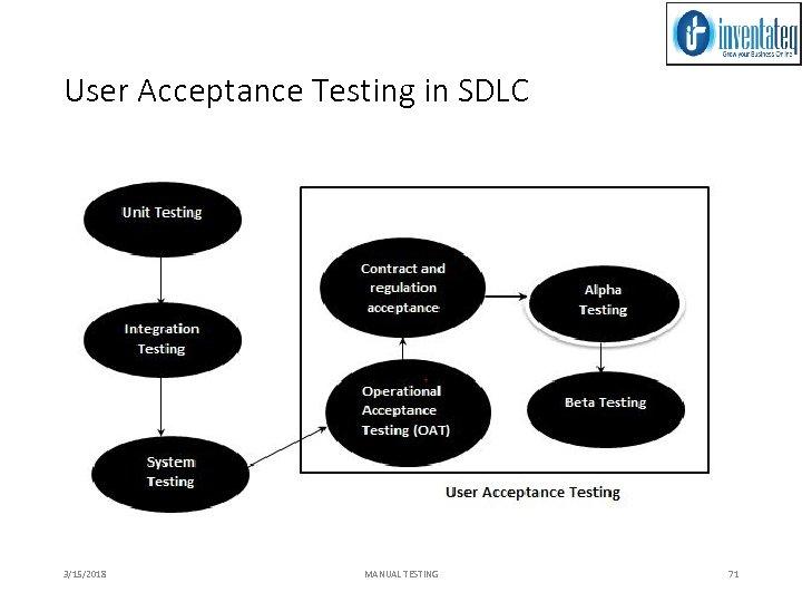 User Acceptance Testing in SDLC 3/15/2018 MANUAL TESTING 71