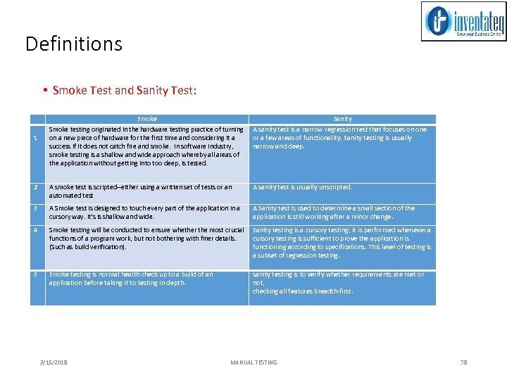 Definitions • Smoke Test and Sanity Test: Smoke Sanity Smoke testing originated in the