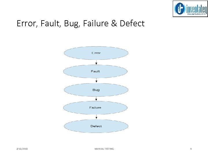 Error, Fault, Bug, Failure & Defect 3/15/2018 MANUAL TESTING 9