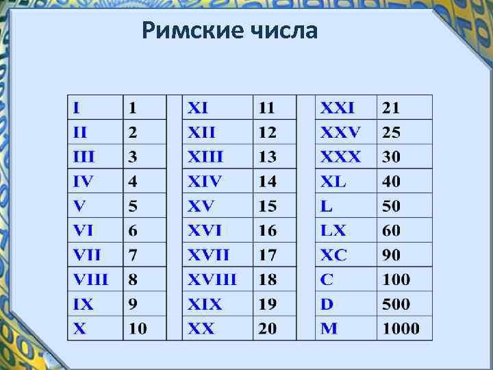 Римские числа