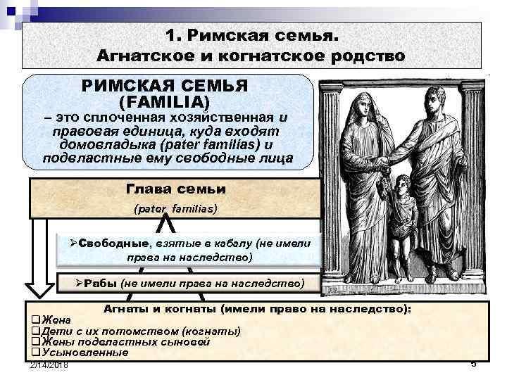 1. Римская семья. Агнатское и когнатское родство РИМСКАЯ СЕМЬЯ (FAMILIA) – это сплоченная хозяйственная