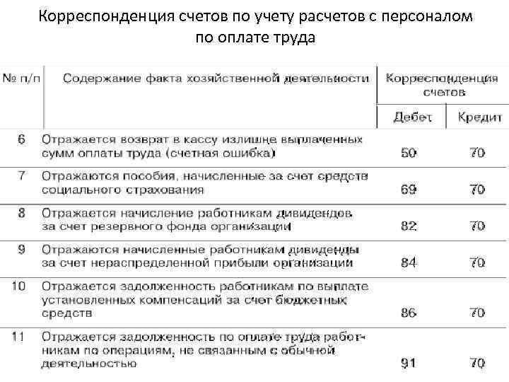 Учет операций по заработной плате работа главным бухгалтером на дому краснодар