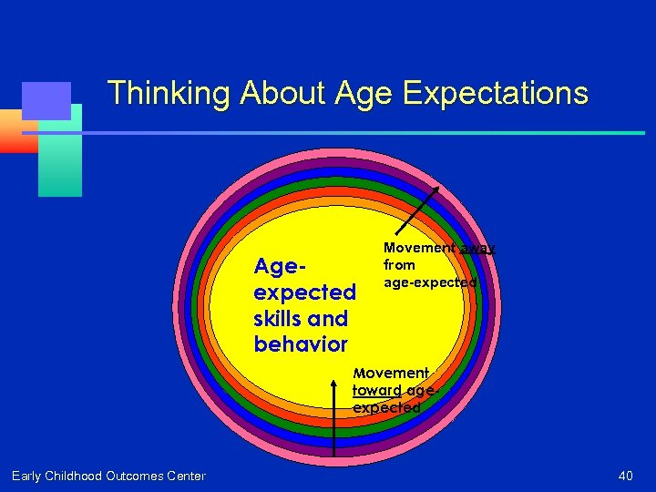 Thinking About Age Expectations Ageexpected skills and behavior Movement away from age-expected Movement toward