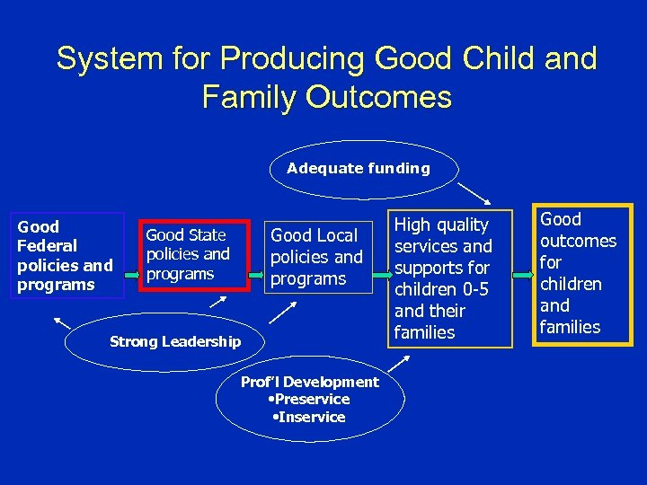 System for Producing Good Child and Family Outcomes Adequate funding Good Federal policies and