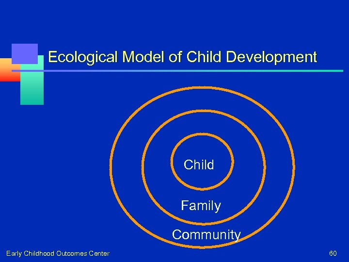 Ecological Model of Child Development Child Family Community Early Childhood Outcomes Center 60