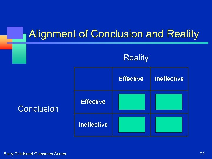 Alignment of Conclusion and Reality Effective Early Childhood Outcomes Center Effective Correct! False Positive