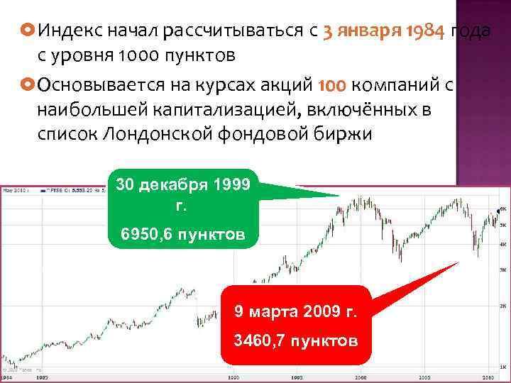Биржевые Индексы, Биржевые Показатели Шпаргалка