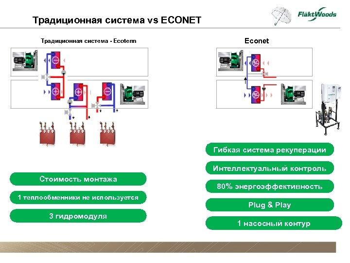 Традиционная система vs ECONET Традиционная система - Ecoterm Econet Гибкая система рекуперации Интеллектуальный контроль