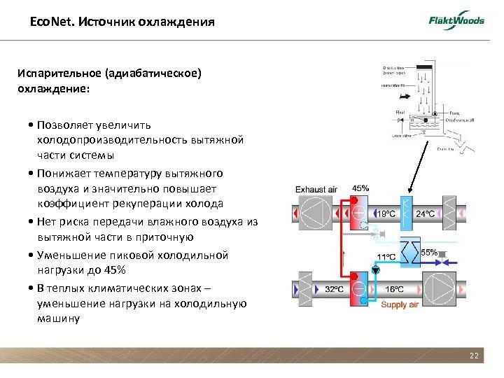 Eco. Net. Источник охлаждения Испарительное (адиабатическое) охлаждение: • Позволяет увеличить холодопроизводительность вытяжной части системы