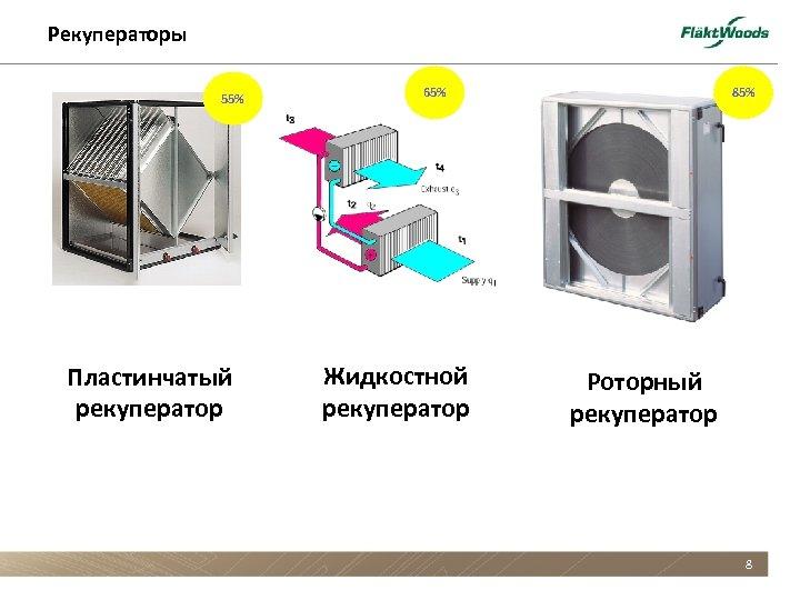 Рекуператоры 55% Пластинчатый рекуператор 65% Жидкостной рекуператор 85% Роторный рекуператор 8