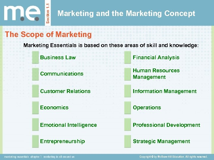 Section 1. 1 Marketing and the Marketing Concept The Scope of Marketing Essentials is