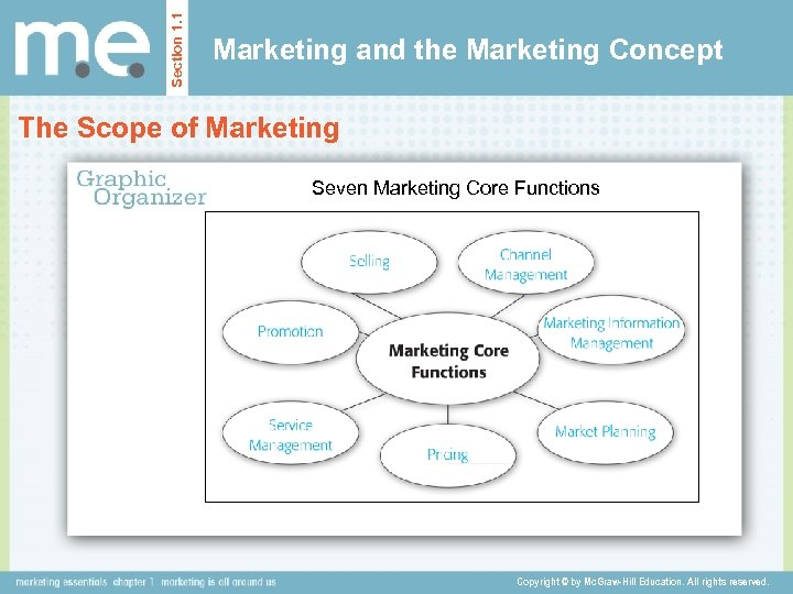 Section 1. 1 Marketing and the Marketing Concept The Scope of Marketing Seven Marketing