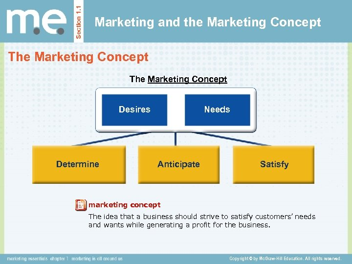 Section 1. 1 Marketing and the Marketing Concept The Marketing Concept Desires Determine Needs