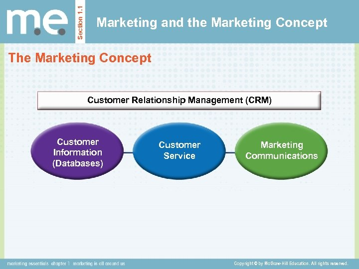 Section 1. 1 Marketing and the Marketing Concept The Marketing Concept Customer Relationship Management