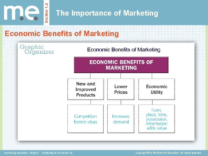 Section 1. 2 The Importance of Marketing Economic Benefits of Marketing Copyright © by