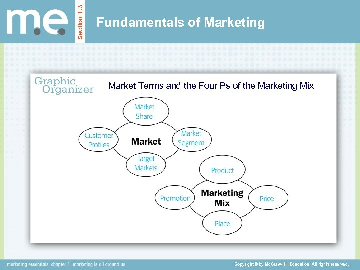 Section 1. 3 Fundamentals of Marketing Market Terms and the Four Ps of the