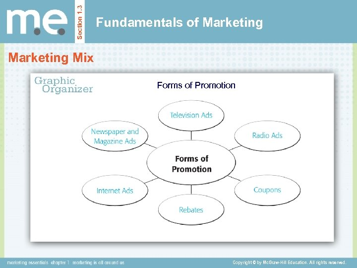 Section 1. 3 Fundamentals of Marketing Mix Forms of Promotion Copyright © by Mc.