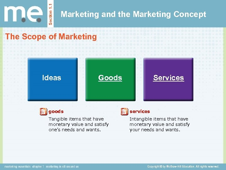Section 1. 1 Marketing and the Marketing Concept The Scope of Marketing Ideas Goods