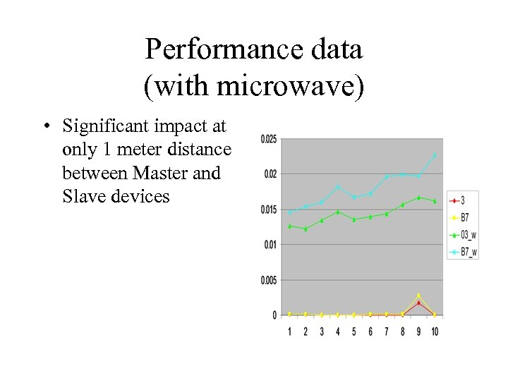 Performance data (with microwave) • Significant impact at only 1 meter distance between Master