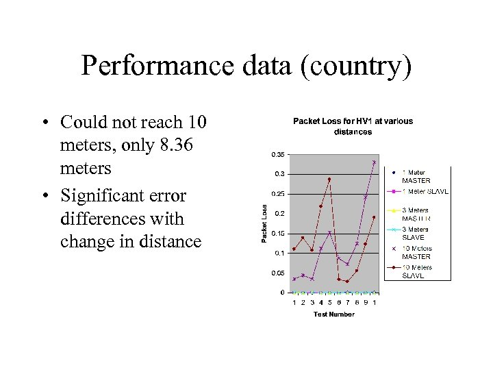 Performance data (country) • Could not reach 10 meters, only 8. 36 meters •