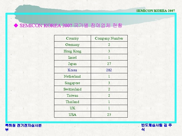 SEMICON KOREA 2007 ◆ SEMICON KOREA 2007 국가별 참여업체 현황 Country Germany 2 Hong