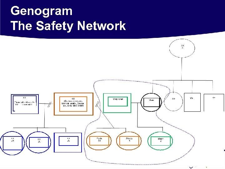Genogram The Safety Network
