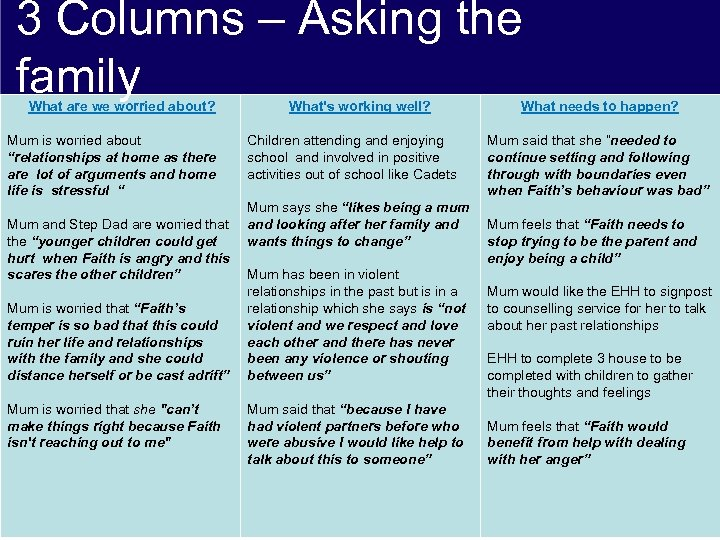 3 Columns – Asking the family What are we worried about? Mum is worried