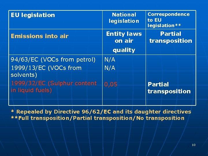 EU legislation Emissions into air National legislation Entity laws on air Correspondence to EU