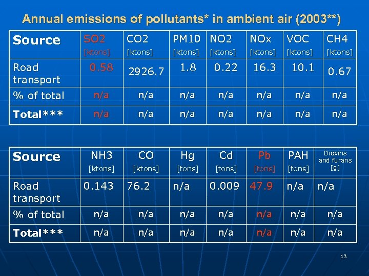 Annual emissions of pollutants* in ambient air (2003**) Source SO 2 CO 2 PM
