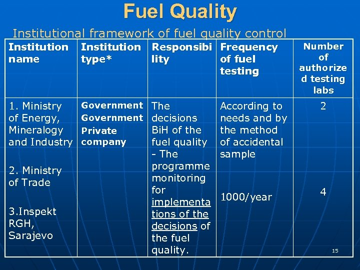 Fuel Quality Institutional framework of fuel quality control Institution name Institution Responsibi Frequency type*