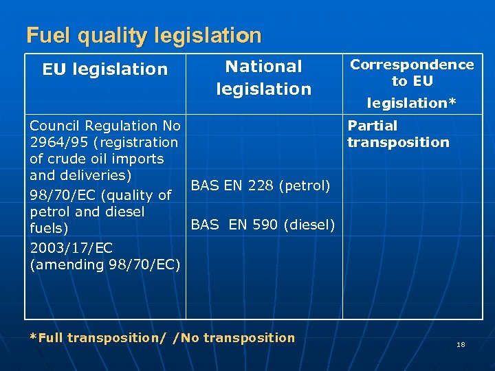 Fuel quality legislation EU legislation National legislation Correspondence to EU legislation* Council Regulation No