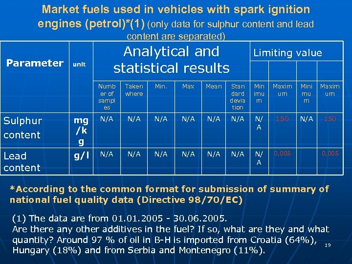 Market fuels used in vehicles with spark ignition engines (petrol)*(1) (only data for sulphur