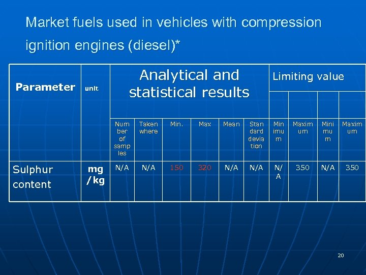 Market fuels used in vehicles with compression ignition engines (diesel)* Parameter unit Analytical and