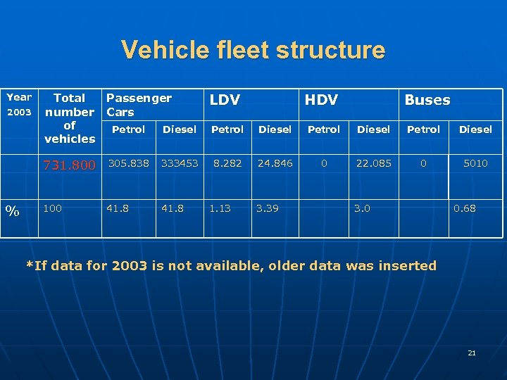 Vehicle fleet structure Year 2003 Total Passenger number Cars of Petrol Diesel vehicles 731.