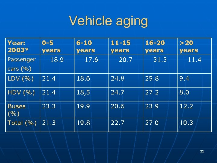 Vehicle aging Year: 2003* Passenger 0 -5 years 18. 9 6 -10 years 17.