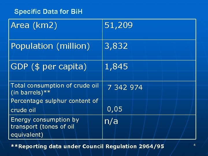 Specific Data for Bi. H Area (km 2) 51, 209 Population (million) 3, 832