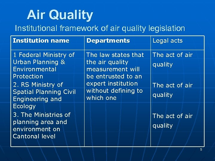 Air Quality Institutional framework of air quality legislation Institution name Departments Legal acts 1